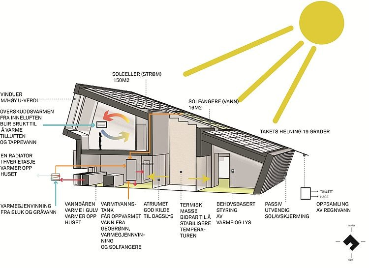 The Zero Emission House By Sn 248 Hetta Zeb Pilot House