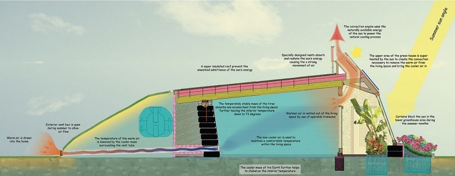 AD-Earthship-Sustainable-Homes-17