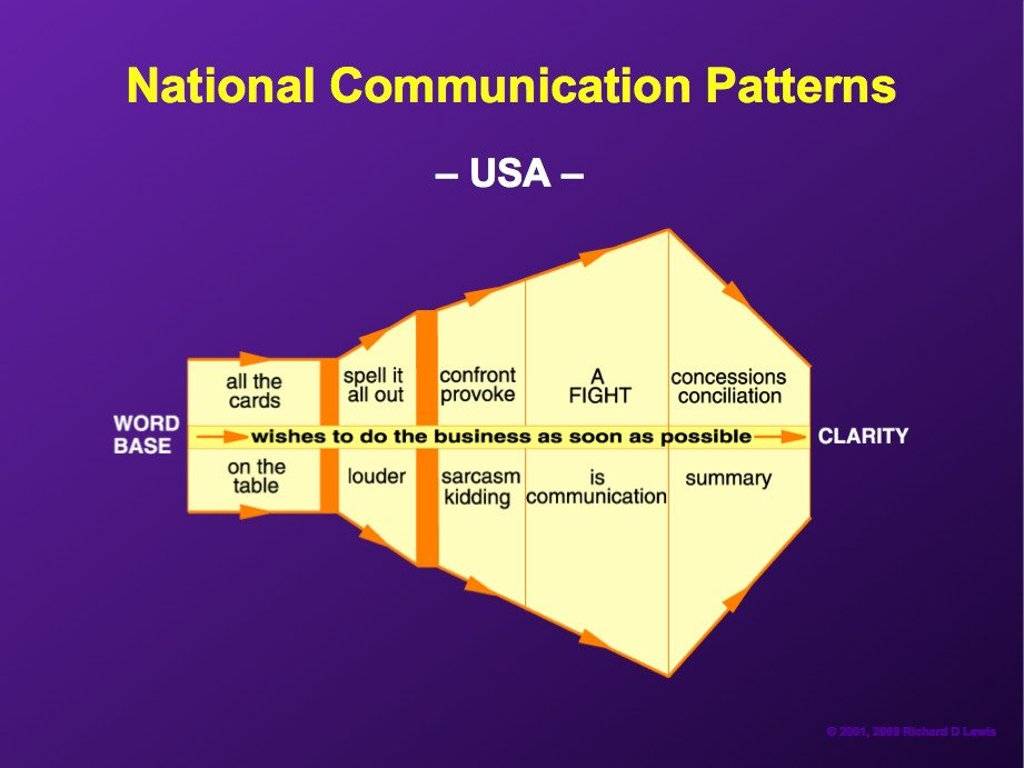 AD-National-Communication-Patterns-By-Richard-Lewis-01