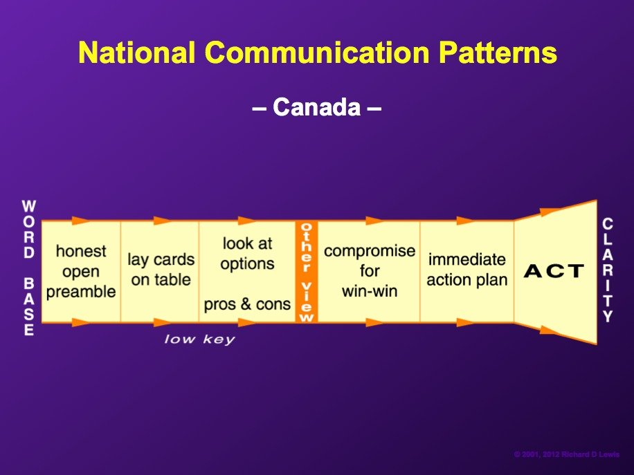 AD-National-Communication-Patterns-By-Richard-Lewis-02