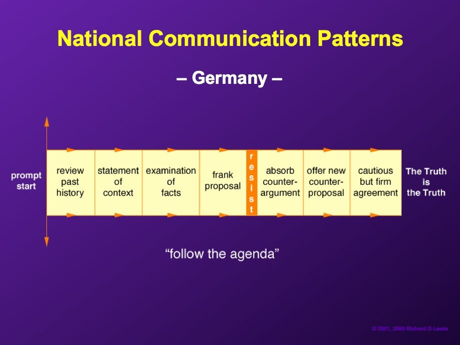 AD-National-Communication-Patterns-By-Richard-Lewis-04
