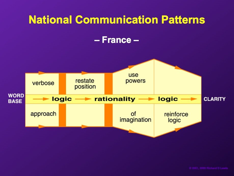 AD-National-Communication-Patterns-By-Richard-Lewis-05