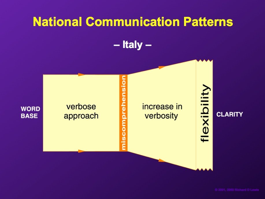 AD-National-Communication-Patterns-By-Richard-Lewis-06