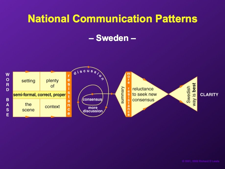 AD-National-Communication-Patterns-By-Richard-Lewis-08