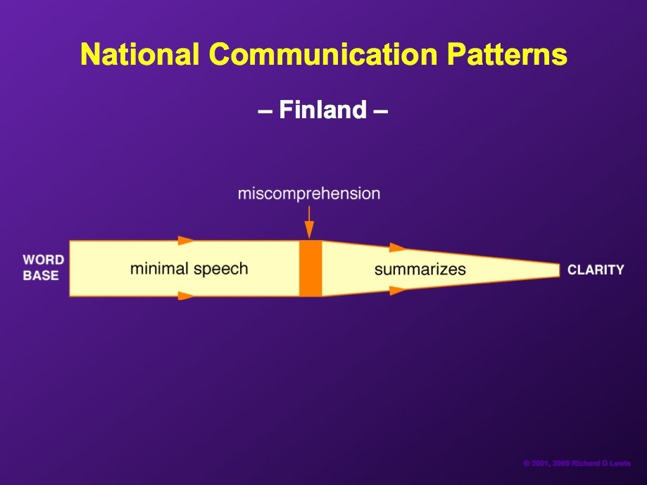 AD-National-Communication-Patterns-By-Richard-Lewis-09