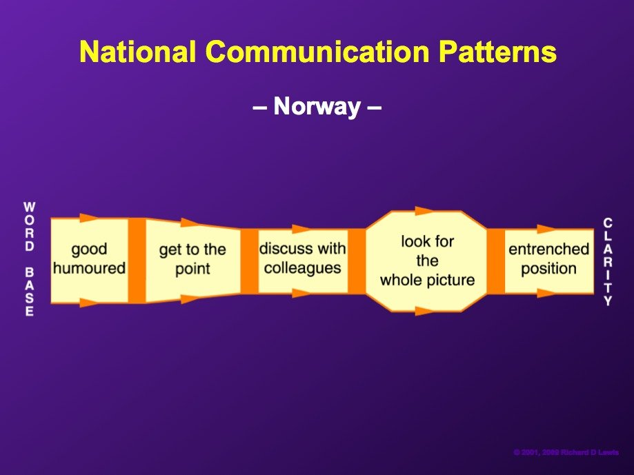 AD-National-Communication-Patterns-By-Richard-Lewis-10