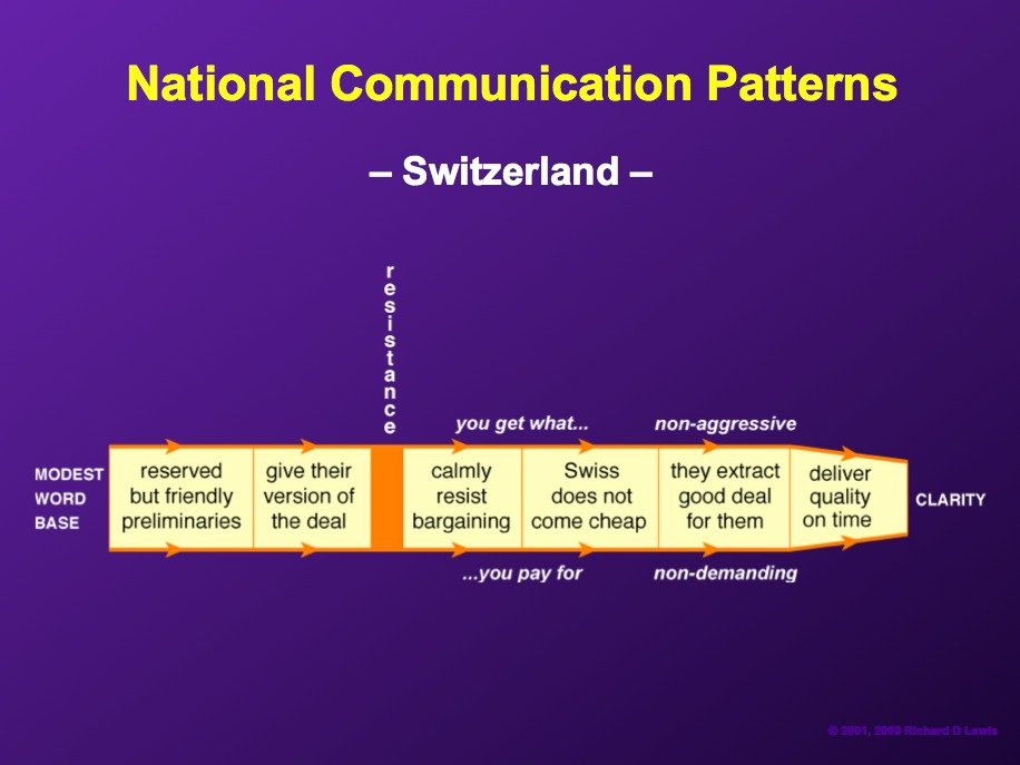 AD-National-Communication-Patterns-By-Richard-Lewis-11