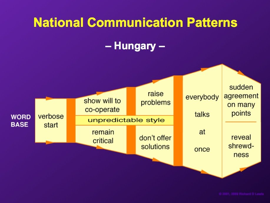 AD-National-Communication-Patterns-By-Richard-Lewis-12