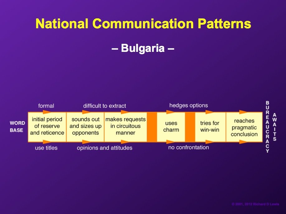 AD-National-Communication-Patterns-By-Richard-Lewis-13