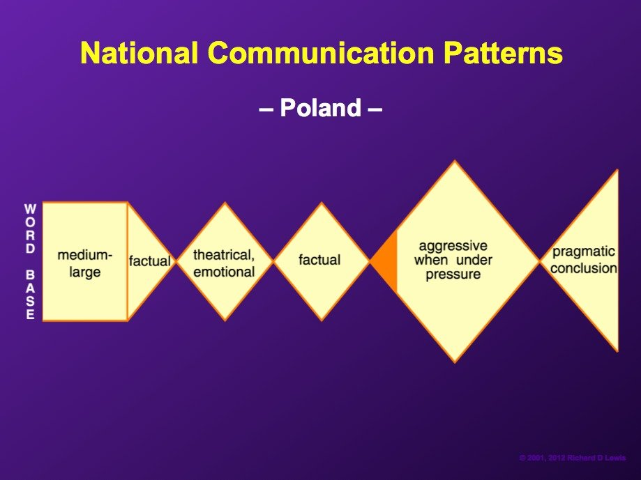 AD-National-Communication-Patterns-By-Richard-Lewis-14