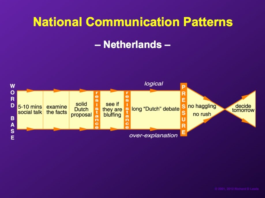 AD-National-Communication-Patterns-By-Richard-Lewis-15