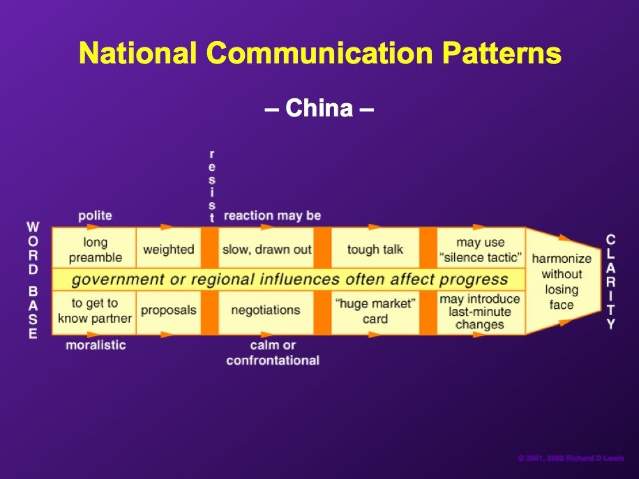 AD-National-Communication-Patterns-By-Richard-Lewis-16