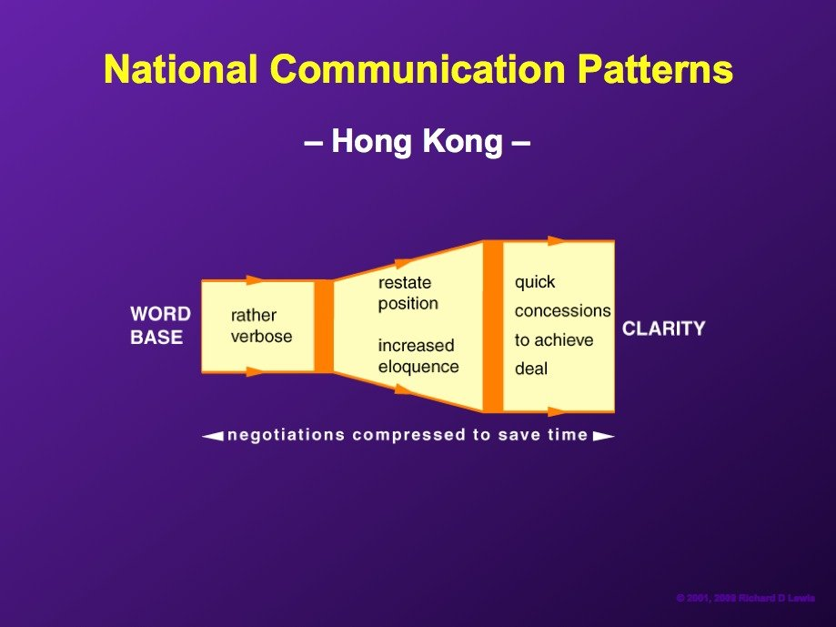AD-National-Communication-Patterns-By-Richard-Lewis-17