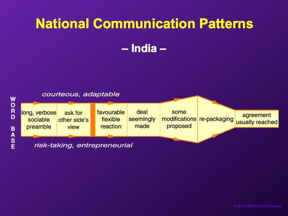 AD-National-Communication-Patterns-By-Richard-Lewis-18