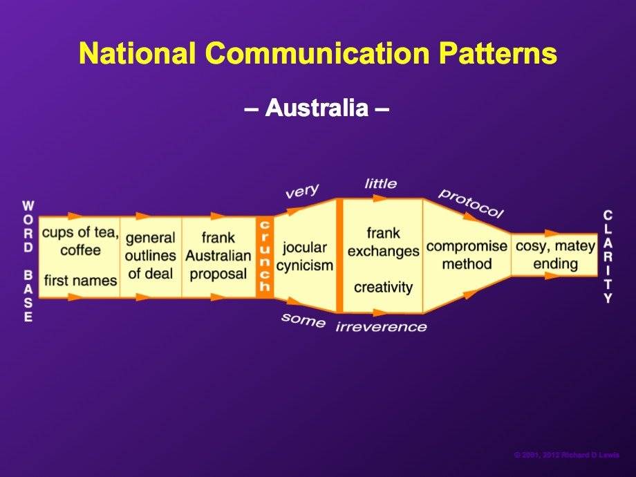 AD-National-Communication-Patterns-By-Richard-Lewis-19