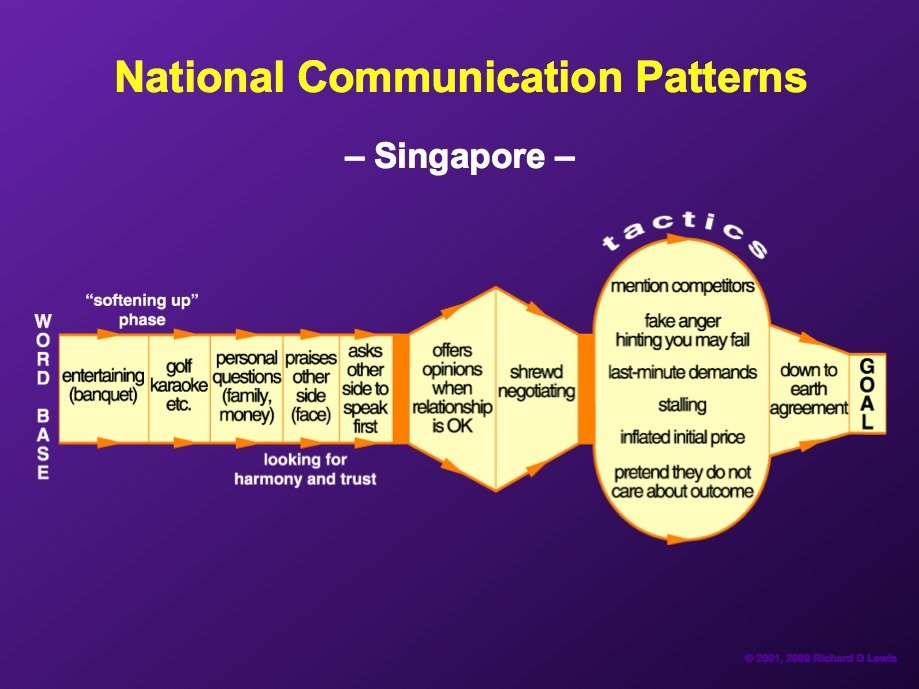 AD-National-Communication-Patterns-By-Richard-Lewis-20