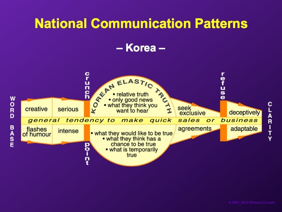 AD-National-Communication-Patterns-By-Richard-Lewis-21