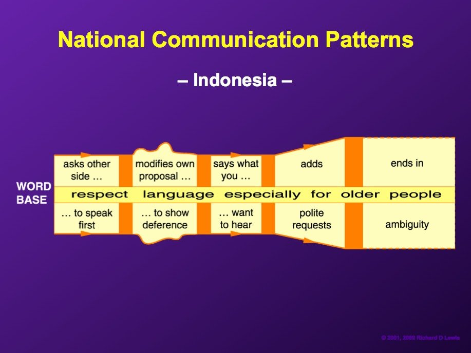 AD-National-Communication-Patterns-By-Richard-Lewis-22
