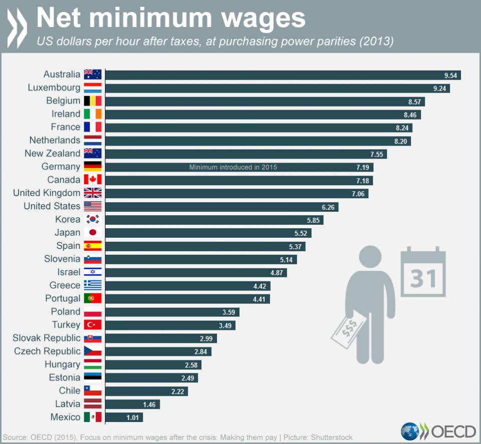 AD-Minimum-Wage-Compare-Around-The-Globe-28